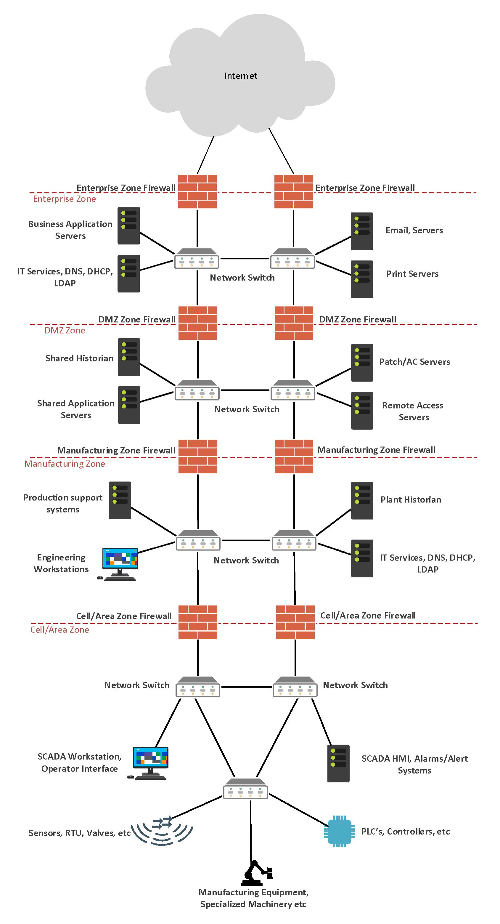 ICSNetworkSeperation2