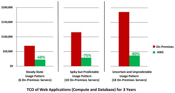 TCO of Web Applications